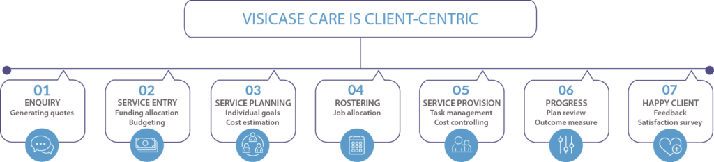 VisiCase is person centric