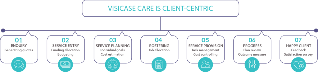 Visicase aged care is person centric